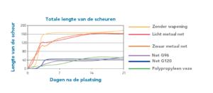 Chapnet - Grafiek